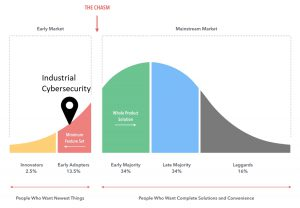Crossing the Industrial Cybersecurity chasm