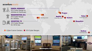 cyber ranges