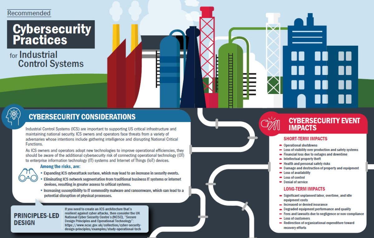 CISA infographic