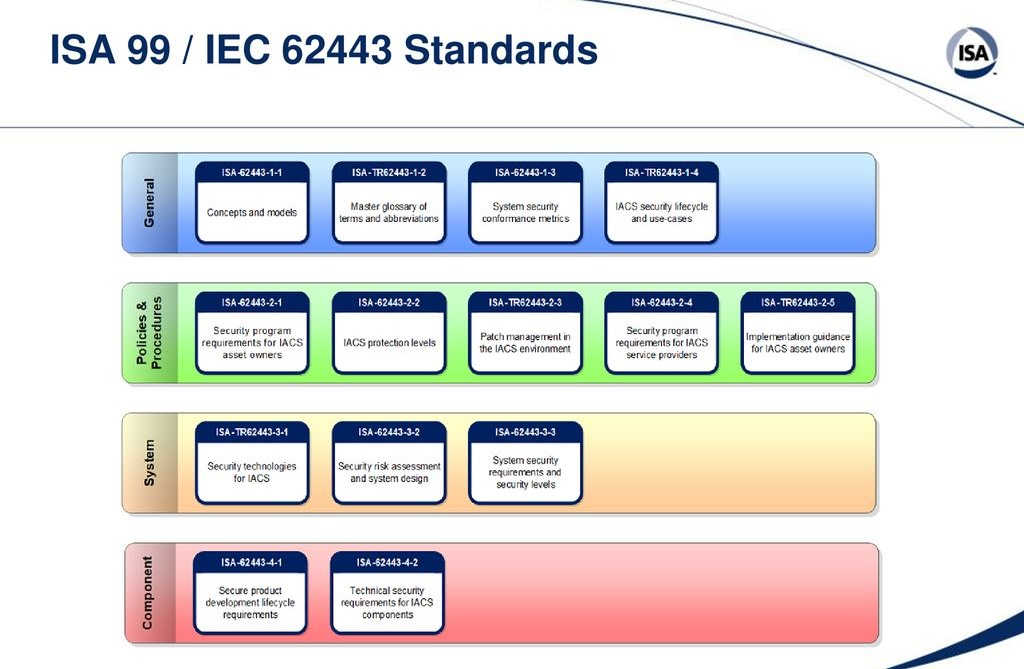 ISA/IEC 62443 standards