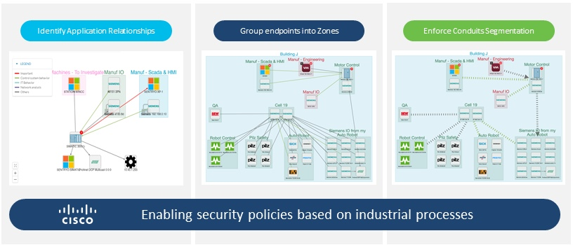 Zero-trust approach for industrial networks