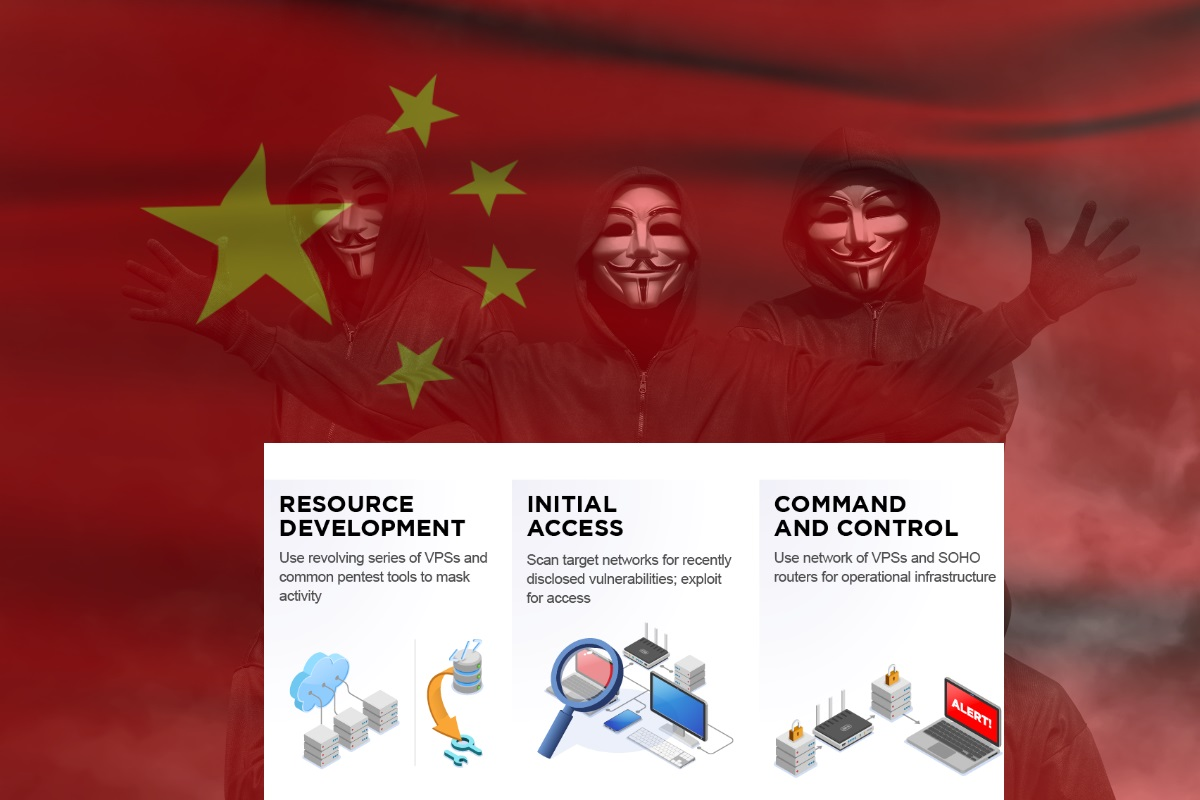 Chinese state sponsored